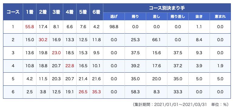 びわこ競艇場データ1