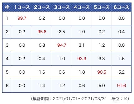 びわこ競艇場データ2