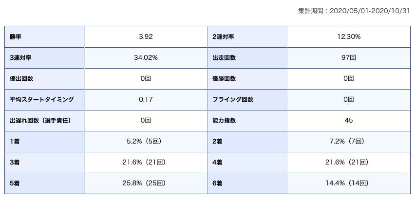 西岡育美選手期別成績