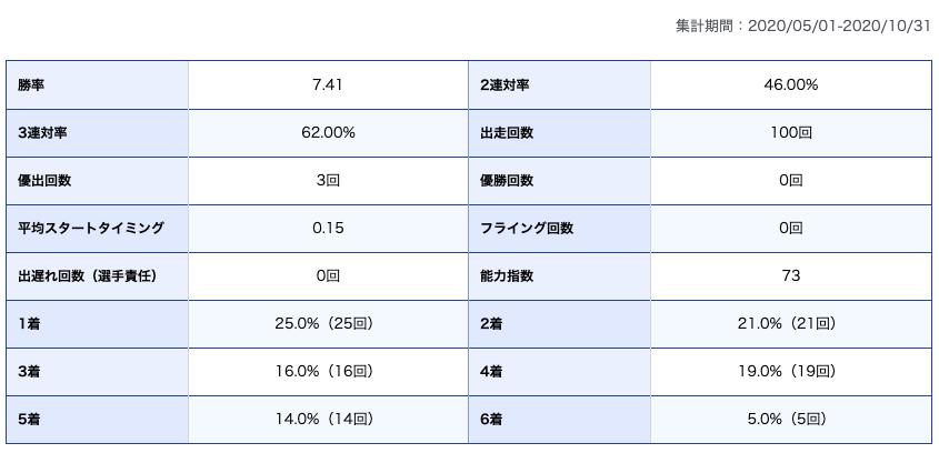 湯川浩司期別成績