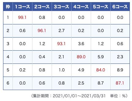 津競艇場データ2