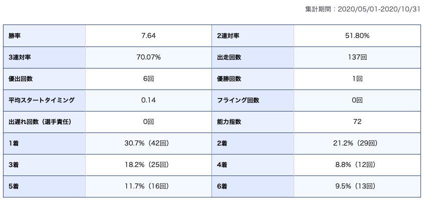 松井繁選手期別成績