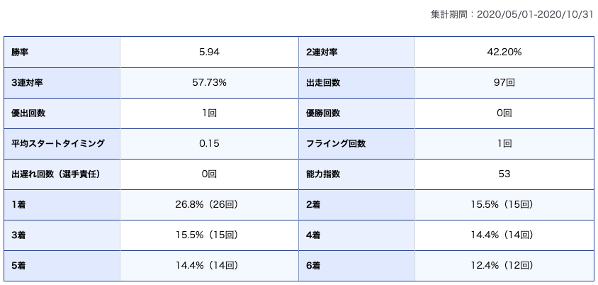 今井美亜選手期別成績
