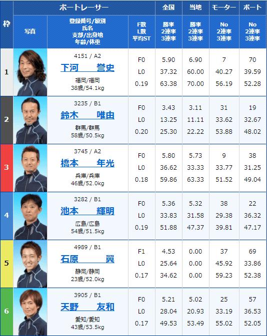 2021年3月30日尼崎8R出走表