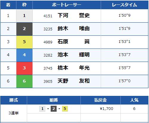 2021年3月30日尼崎8R結果