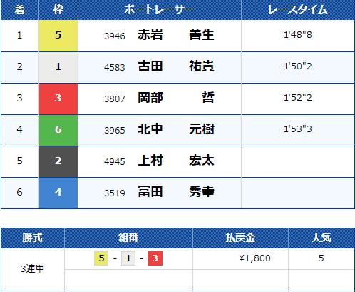 2021年4月6日びわこ競艇場4Rの結果