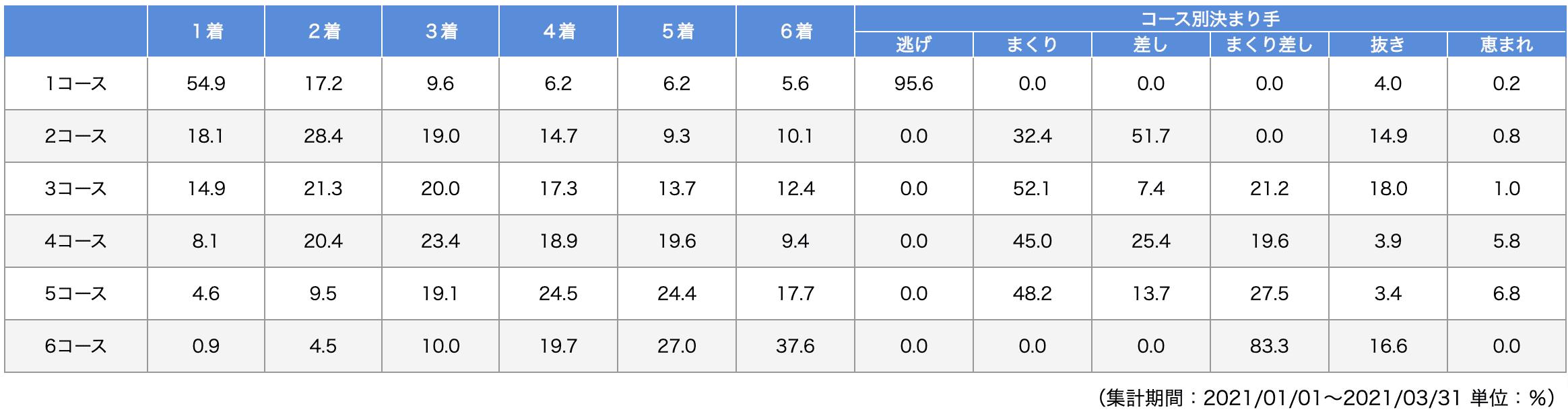 福岡競艇場のデータ