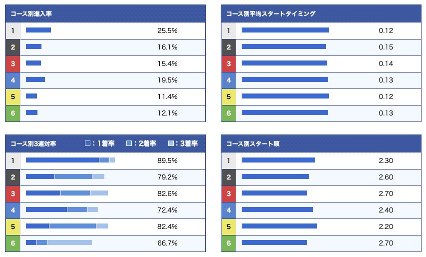 上野選手コース別成績