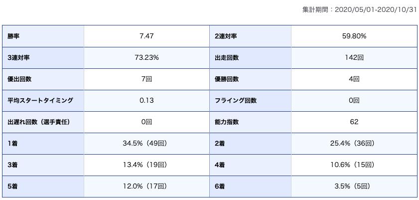 深谷知博選手期別成績