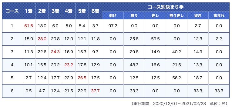 芦屋競艇場データ1