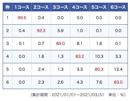 尼崎競艇場データ2