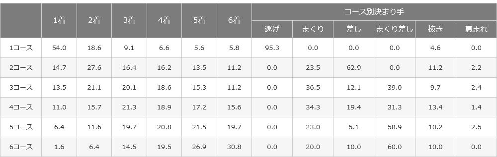 浜名湖競艇場のコース別入着率と決まり手のデータ