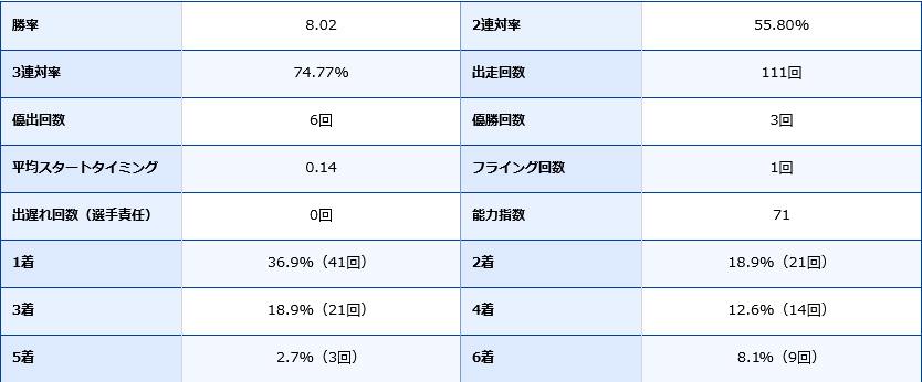 井口佳典の期別成績データ