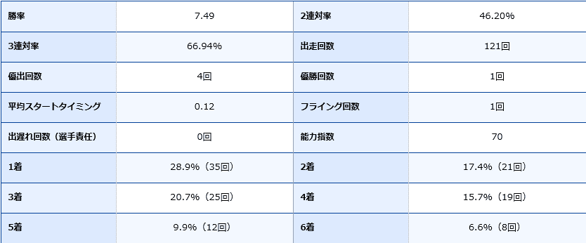 池田浩二選手の期別成績データ