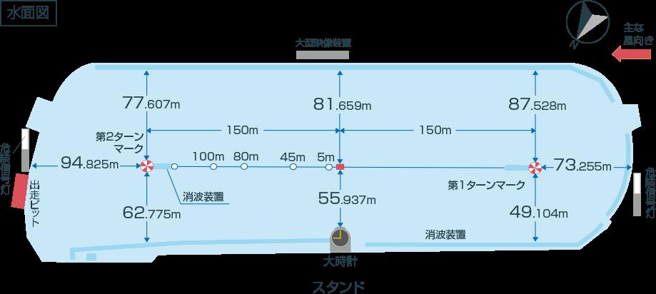 尼崎競艇場水面図