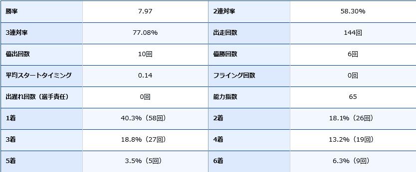 磯部誠選手の期別成績データ