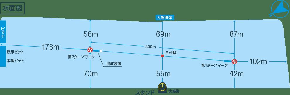 唐津競艇場の競走水面データ