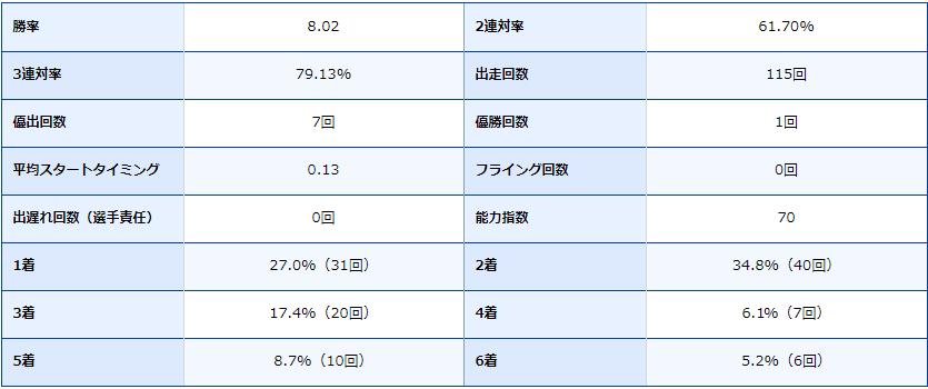 新田 雄史選手の期別成績