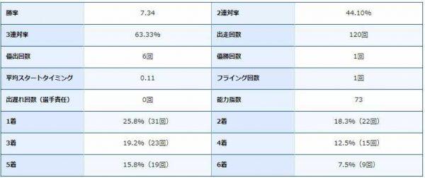 菊地孝平選手の期別成績