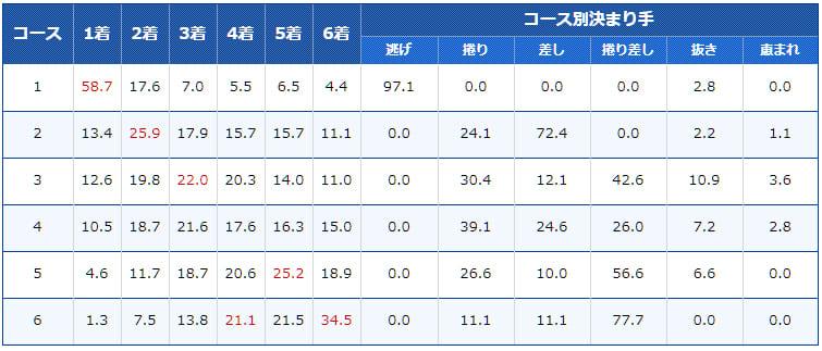 児島競艇場のコース別入着率と決まり手のデータ