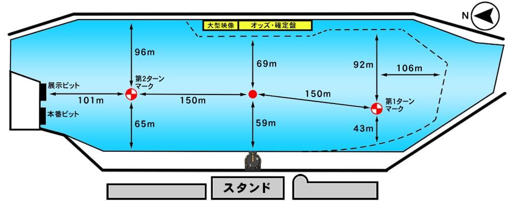 児島競艇場の水面データ