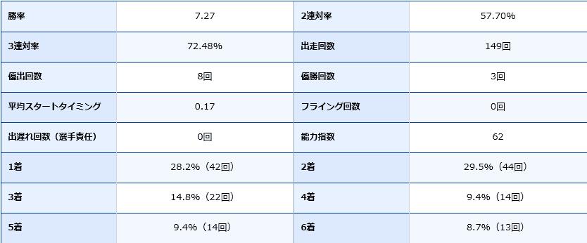 守屋美穂選手の期別成績データ