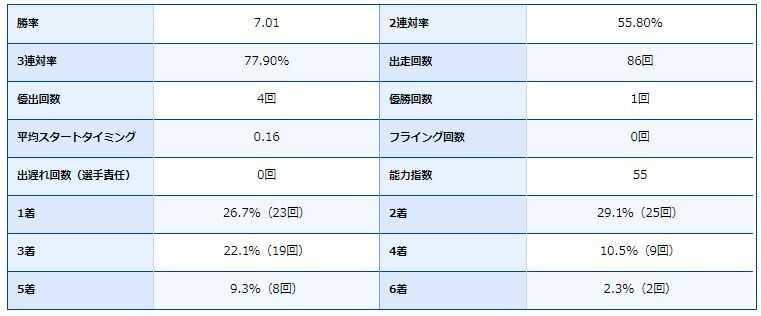 村松選手の期別成績