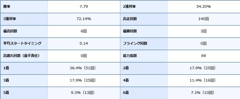 西山貴浩選手の期別成績データ