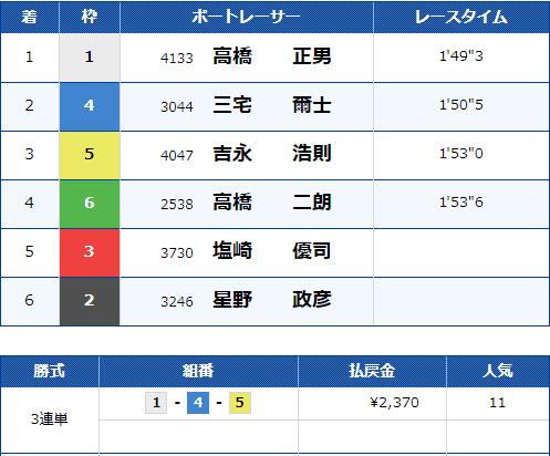 2021年3月30日多摩川9R結果