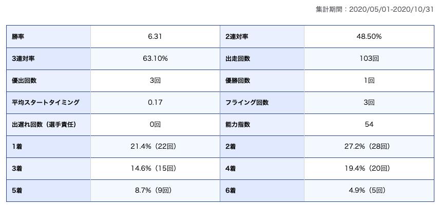 日高選手期別成績