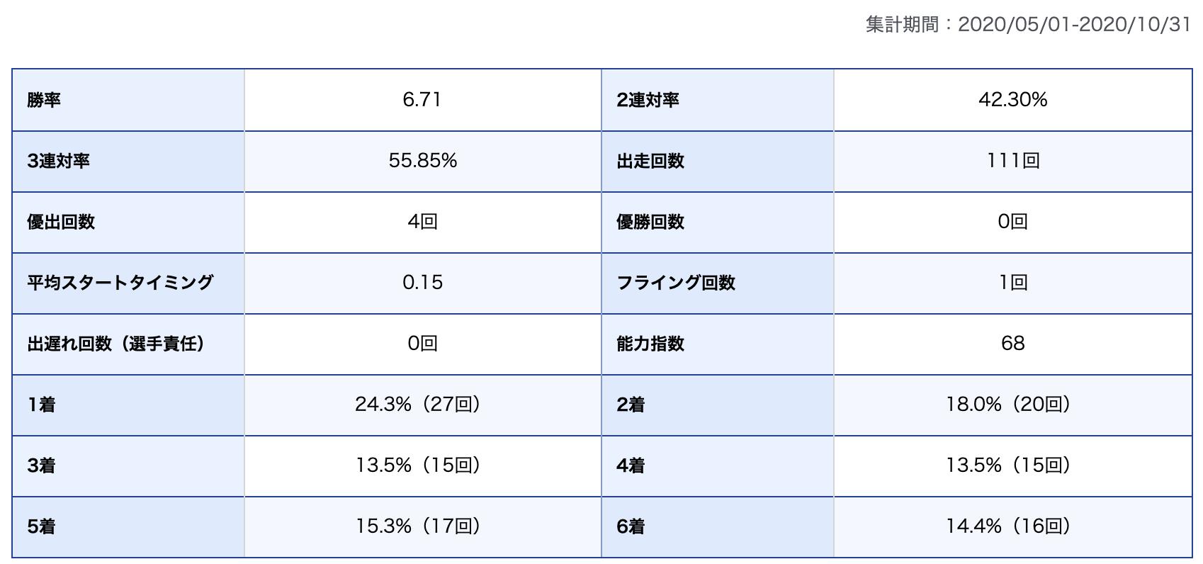 田村隆信選手期別成績