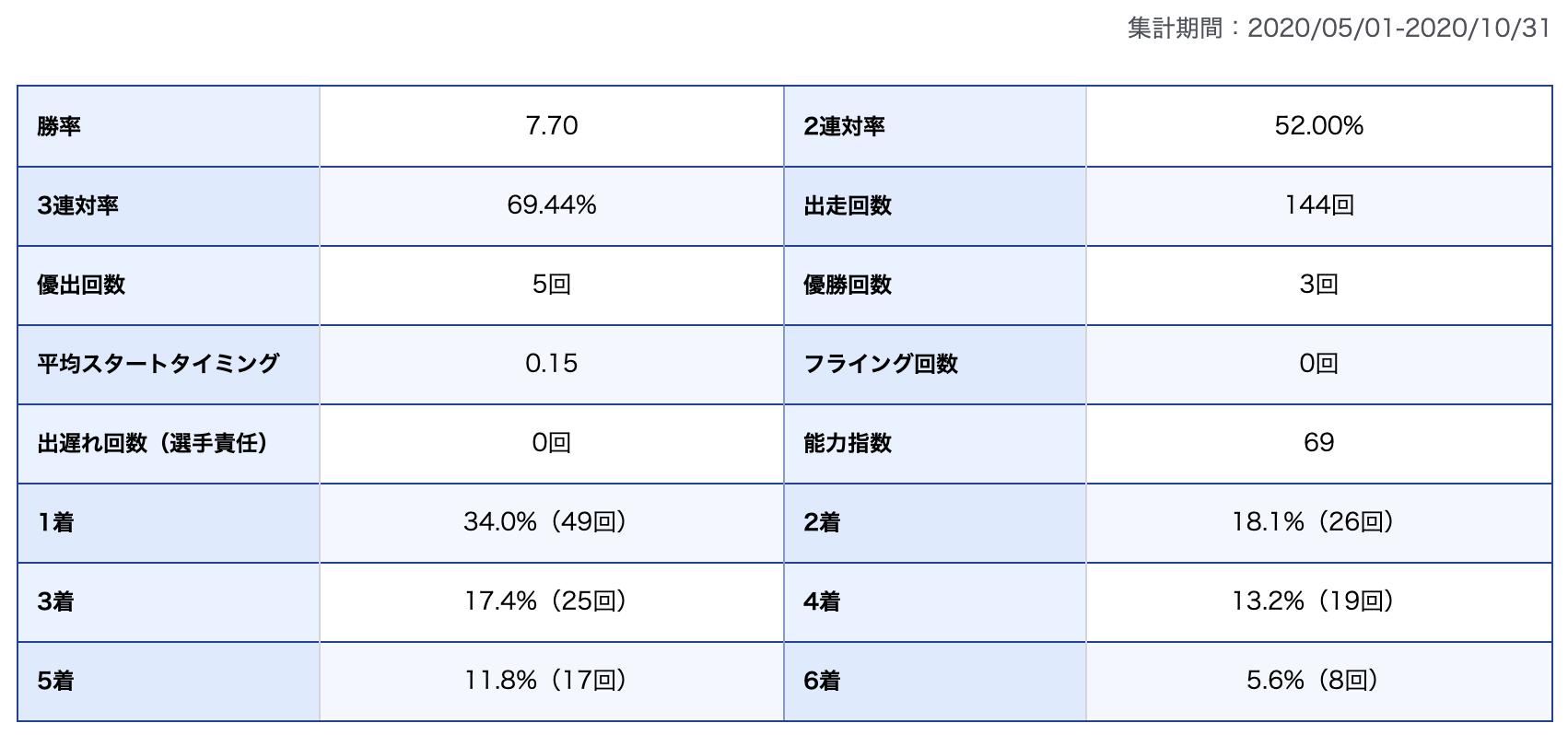 馬場選手期別成績
