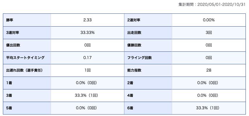 魚谷選手期別成績