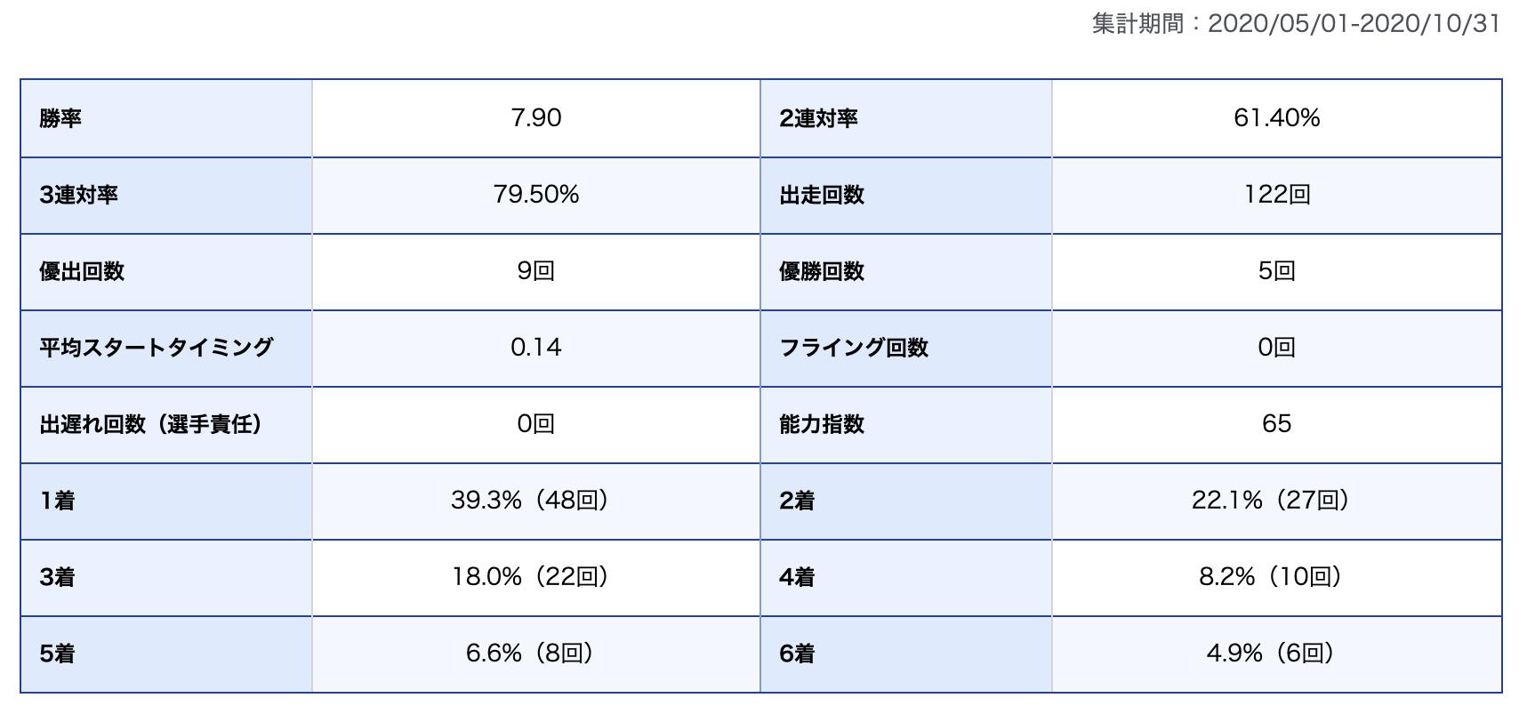興津藍選手期別成績