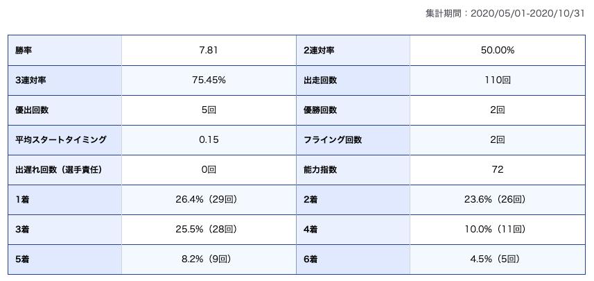 茅原選手期別成績