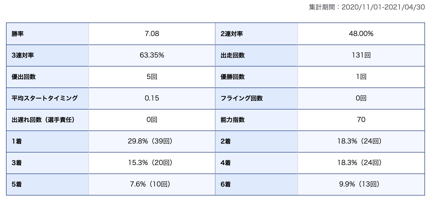 太田和美選手期別成績